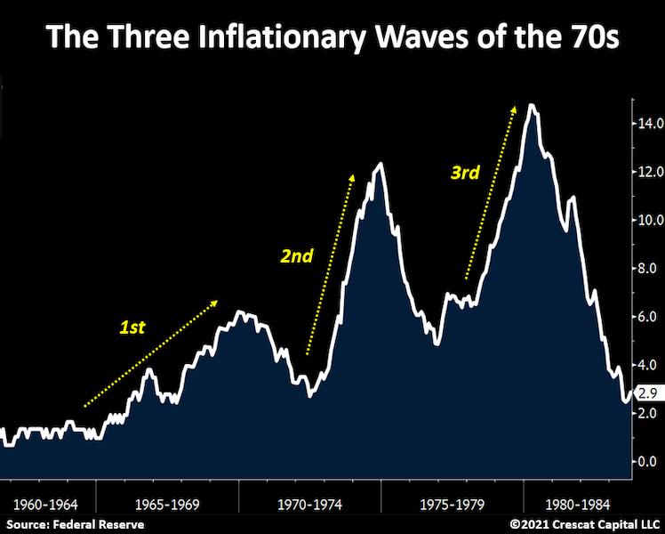 Inflation heute: Grundlegende Unterschiede zur Konstellation der 1940-er und 1970-er Jahre